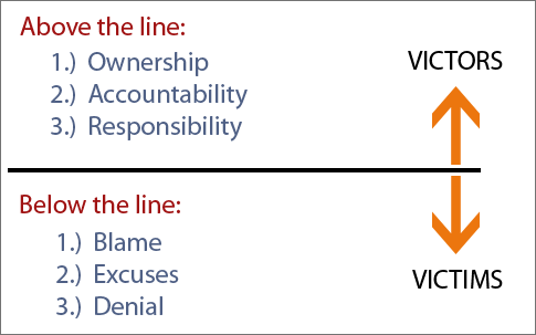 Are you above the line or below the line?