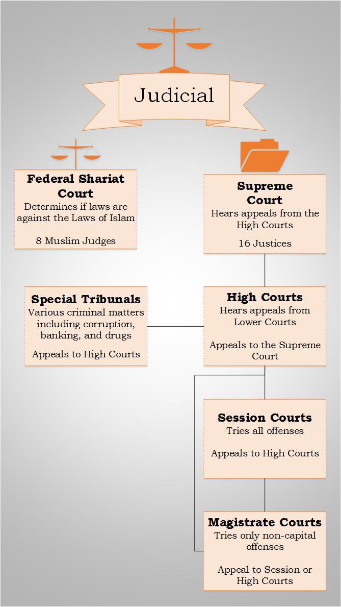 judicial system of pakistan The law of pakistan is based on the indian common law and hence indirectly on the common law of englandit is also influenced by islamic sharia law constitution of the islamic republic of pakistan.